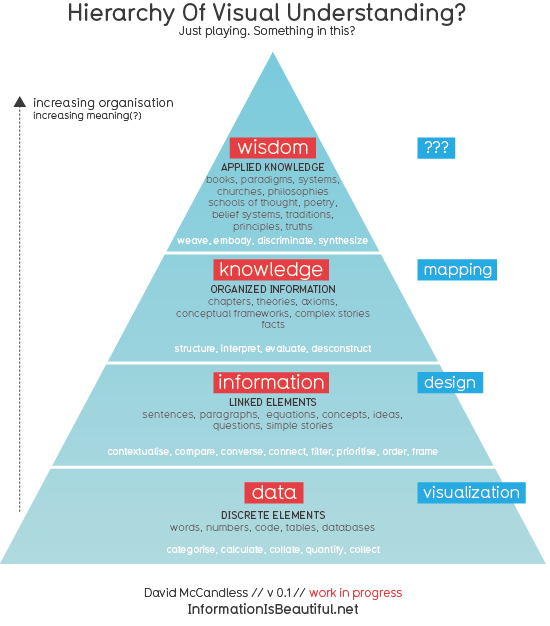 Pyramid of Visual Understanding: Data, Information, Knowledge, Wisdom